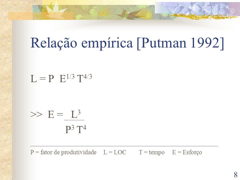 Relação empírica [Putman 1992]